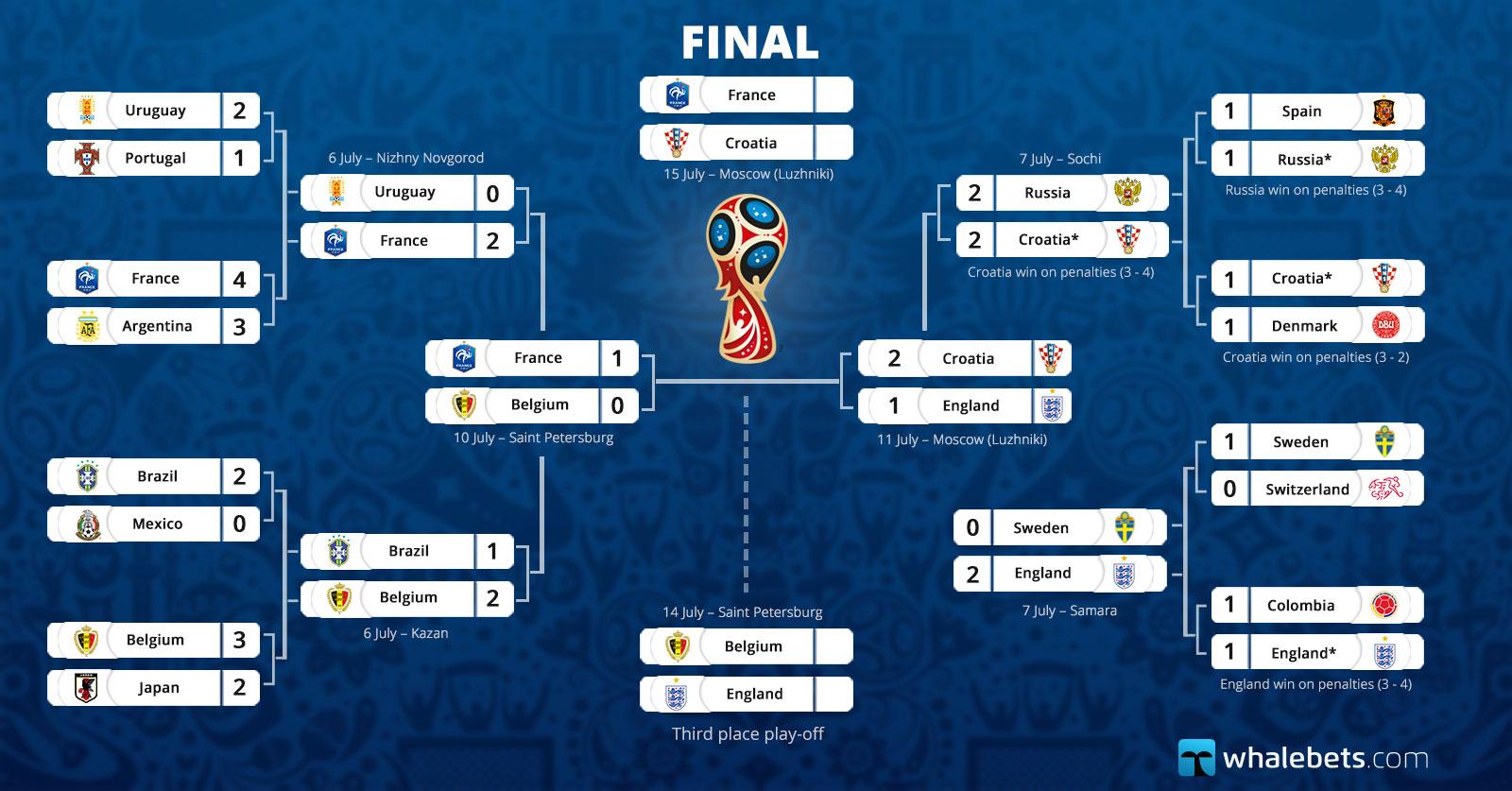 2018 Fifa World Cup Russia - Wallchart - 12 July