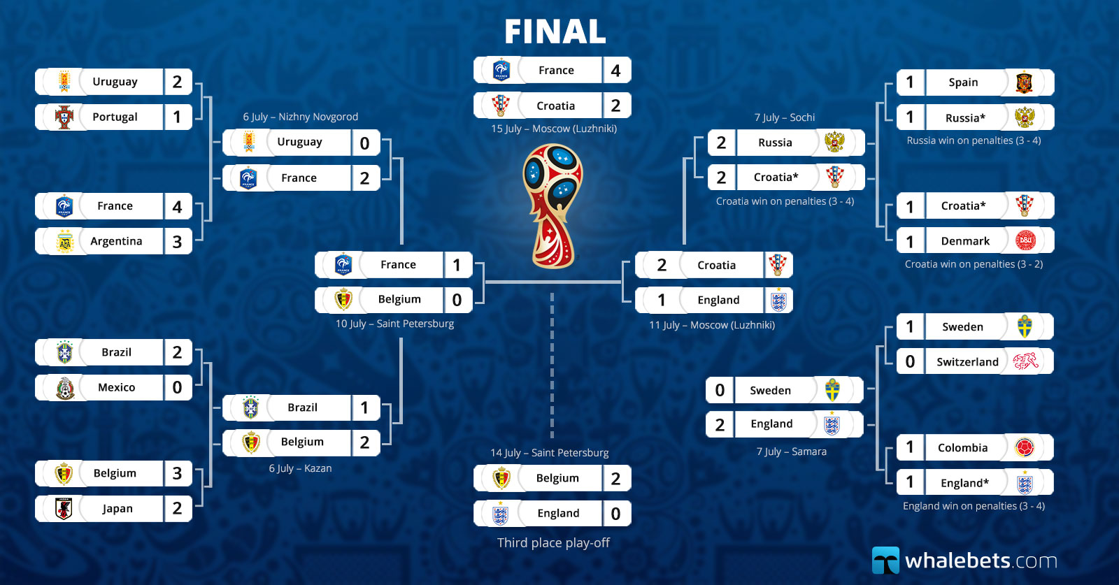 2018 Fifa World Cup Russia - Wallchart - 16 July