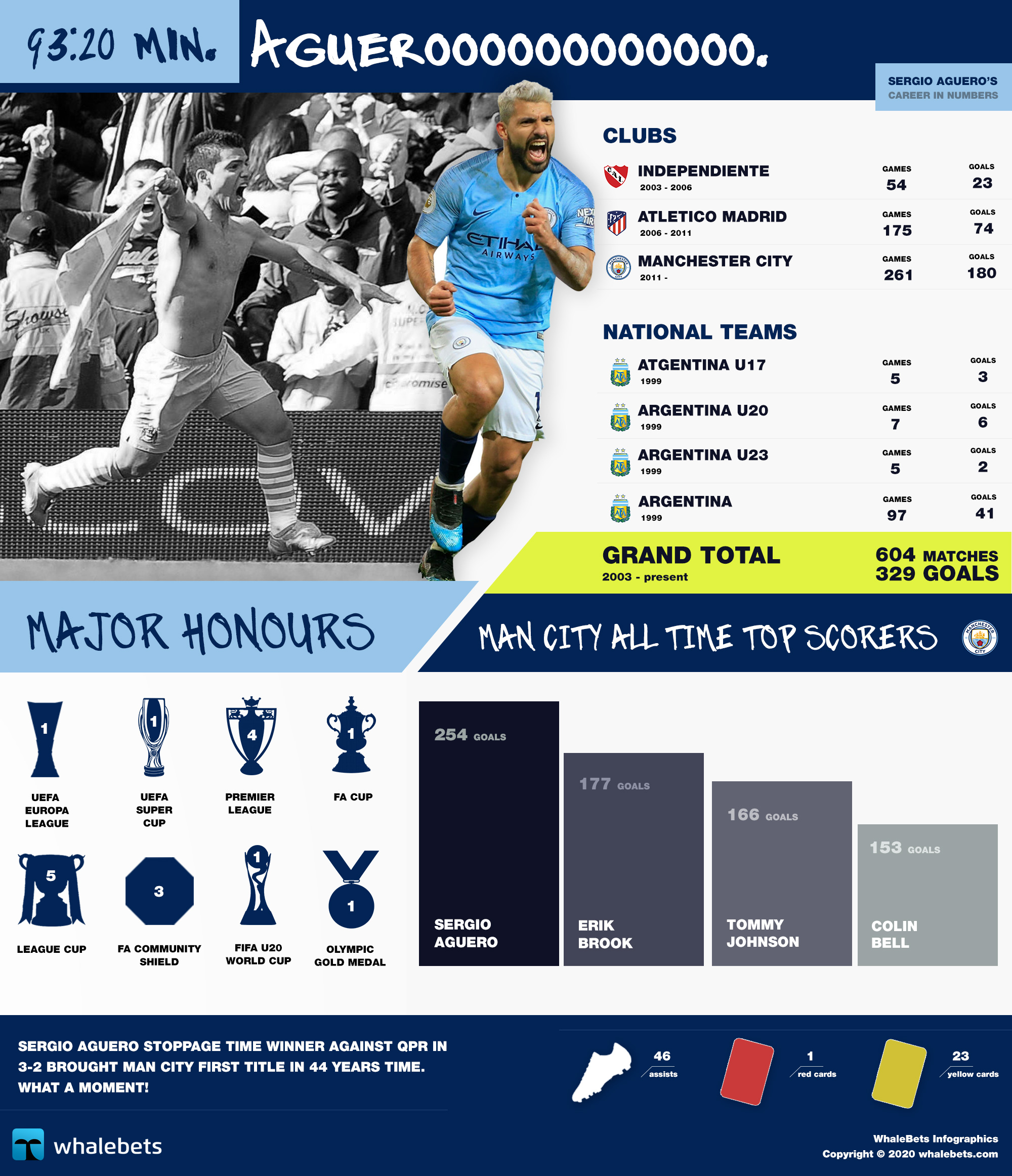 9-20-aguero-infographic