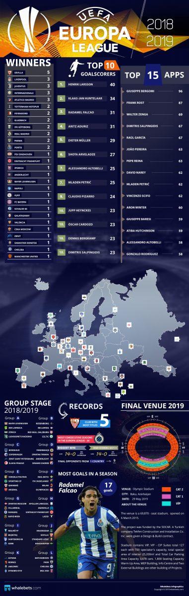 Europa League - Season 2018-2019 Infographic
