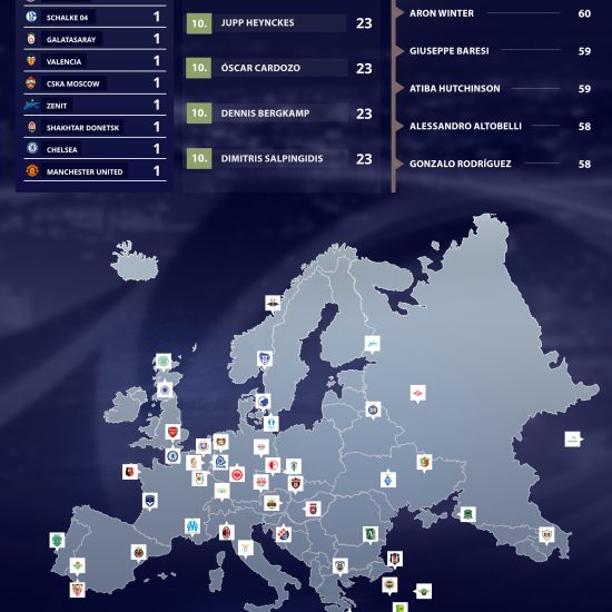 Europa League - Season 2018-2019 Infographic