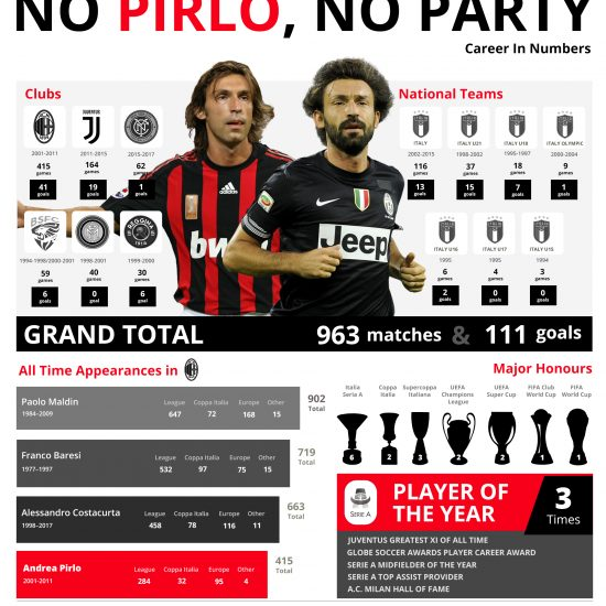 No Pirlo, No Party