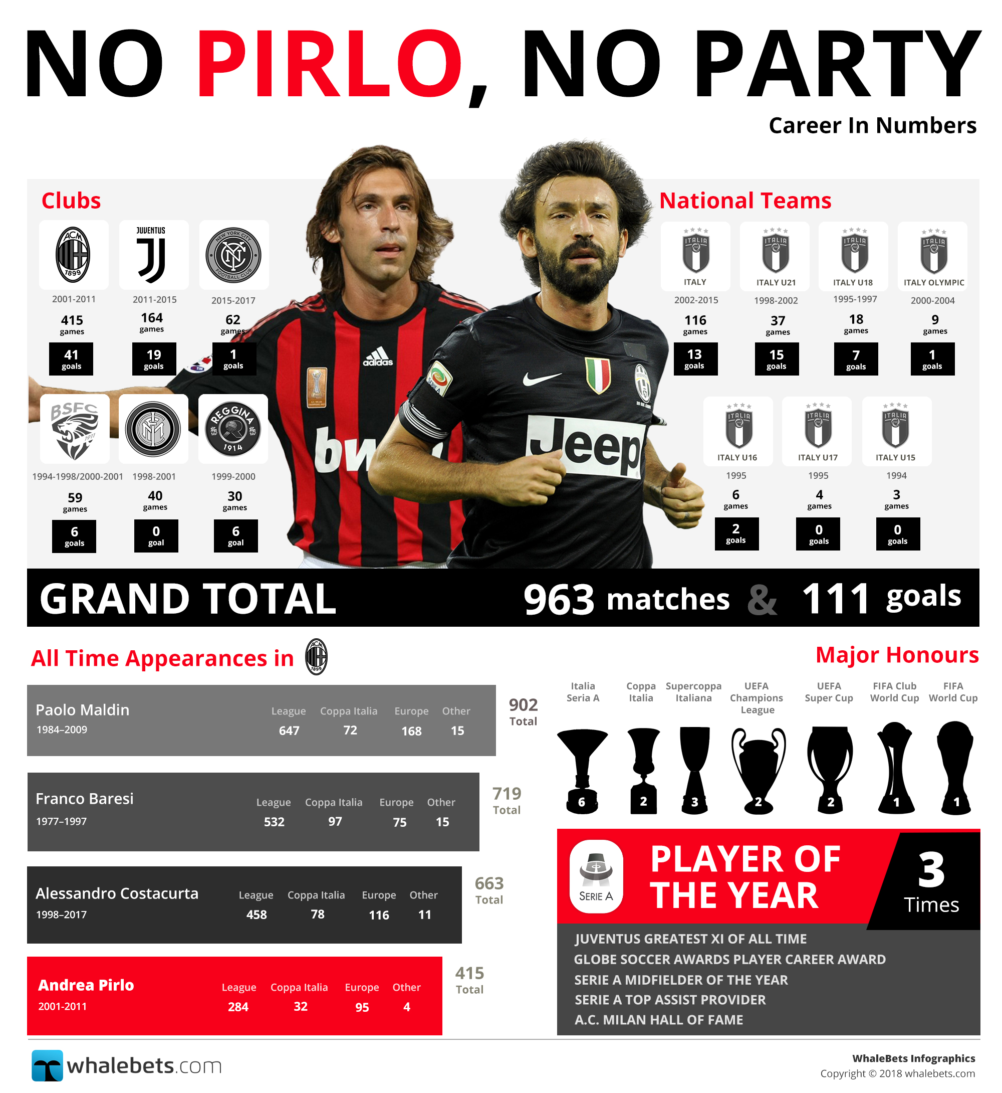 No Pirlo, No Party Infographic