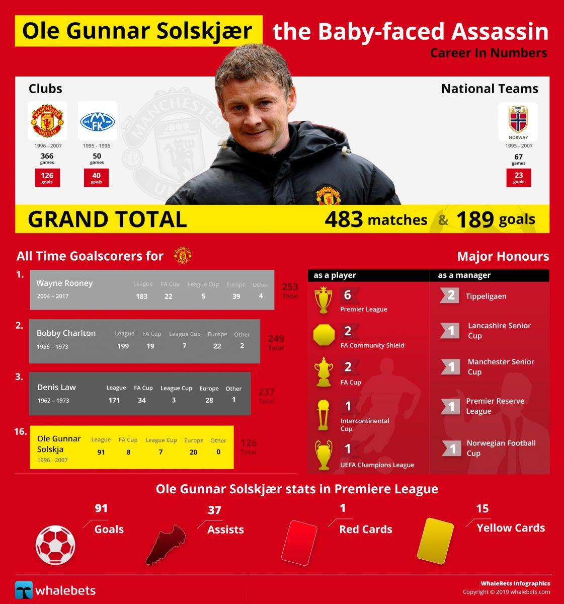 Ole Gunnar Solskjær - The Baby-faced Assassin
