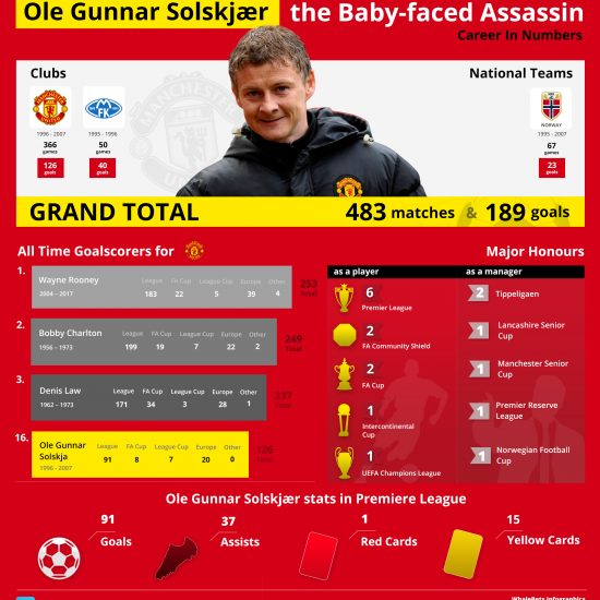 Ole Gunnar Solskjær - The Baby-faced Assassin