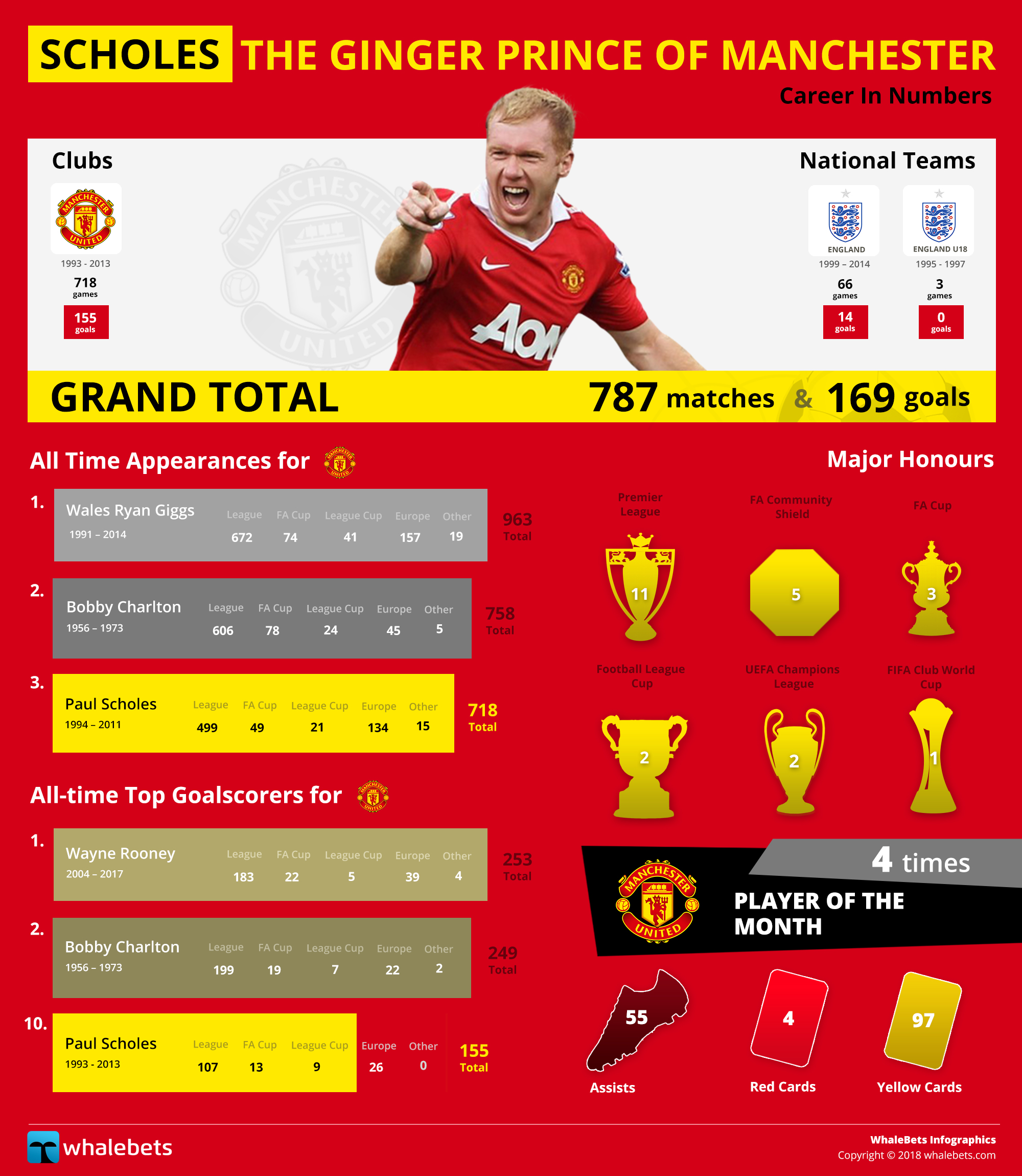 Scholes - The Ginger Prince of Manchester
