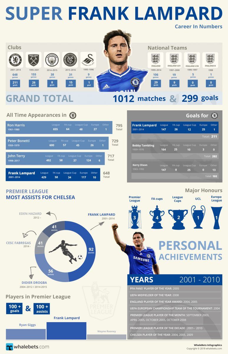 Super Frank Lampard