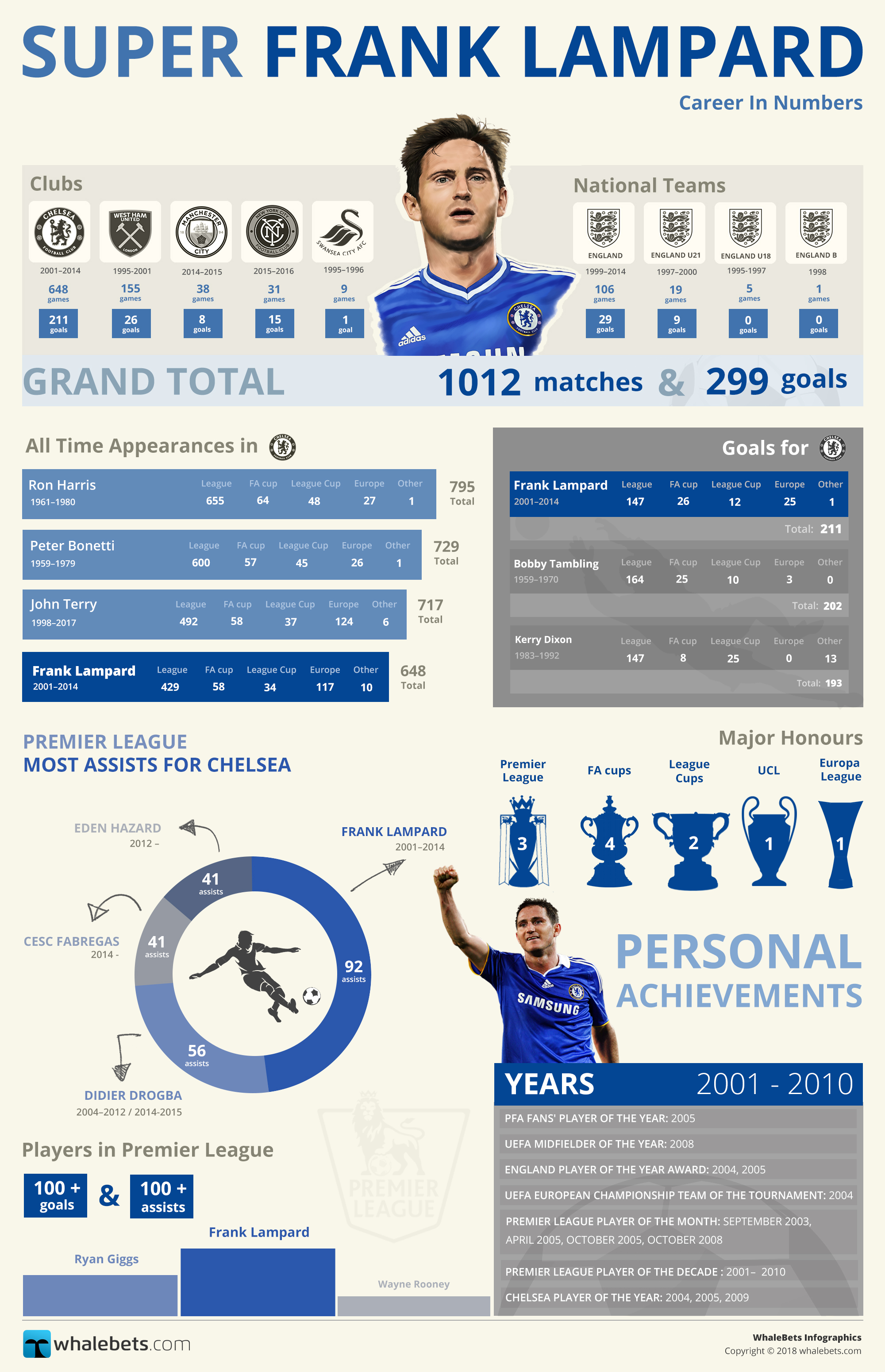 Super Frank Lampard Infographic