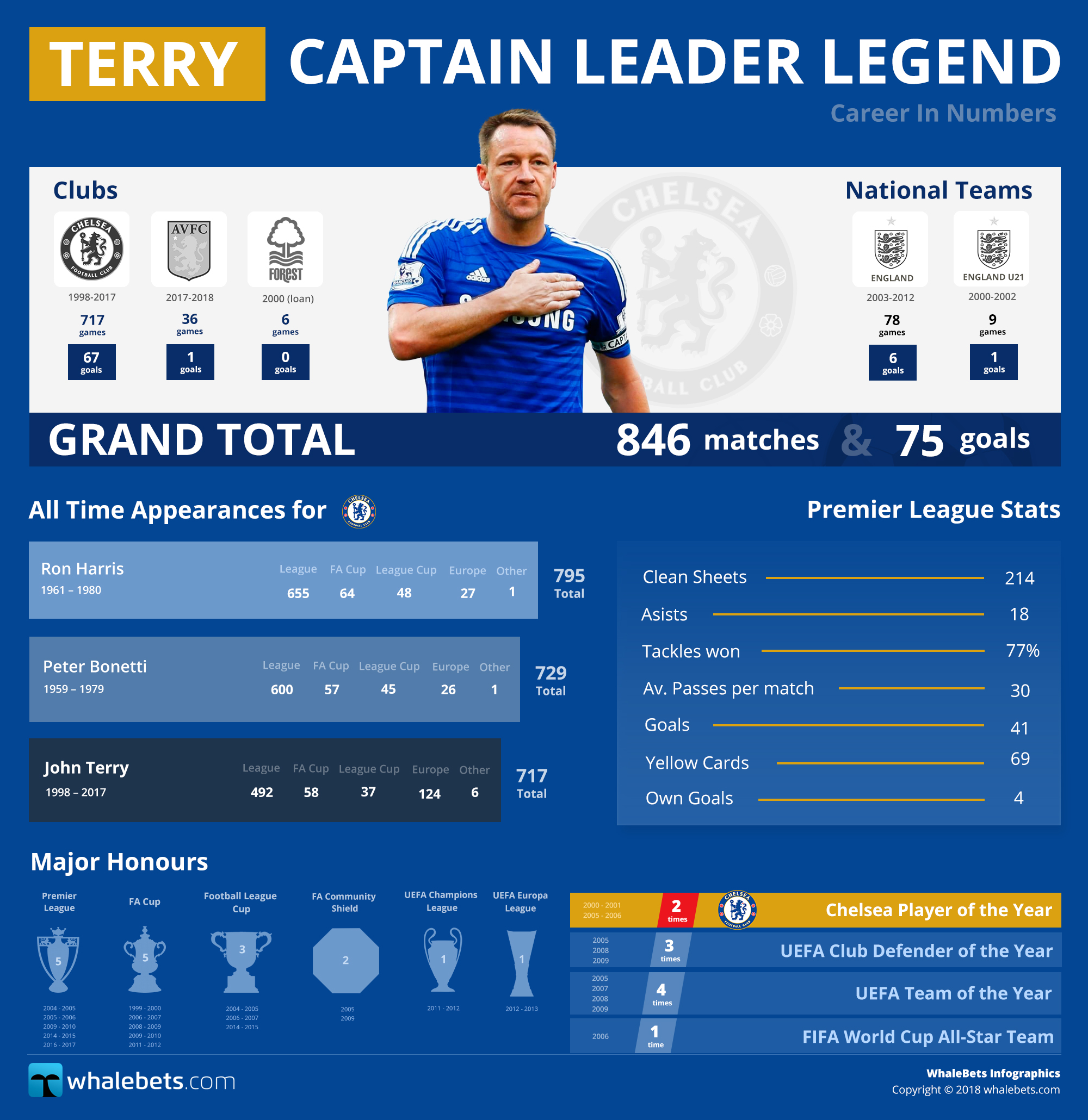 Terry - Captain Leader Legend