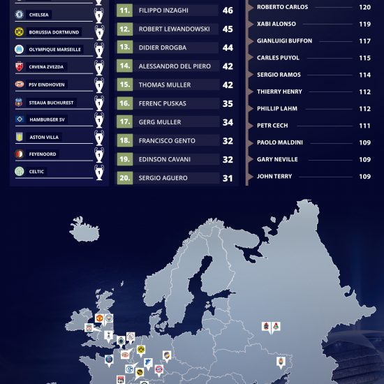 UEFA Champions League 2018-2019 Infographic