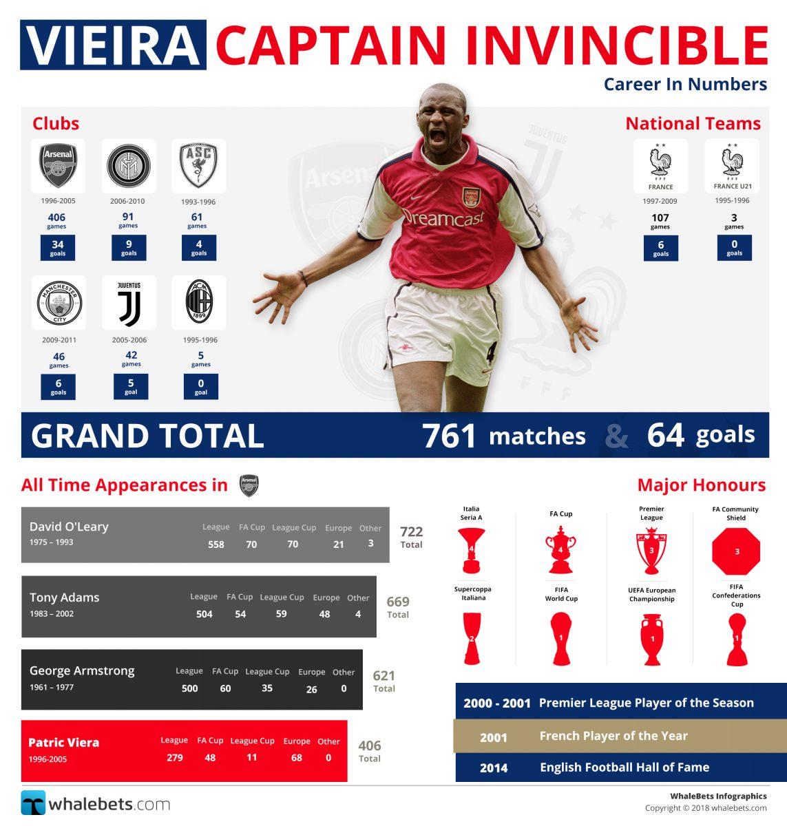 Vieira - Captain Invincible