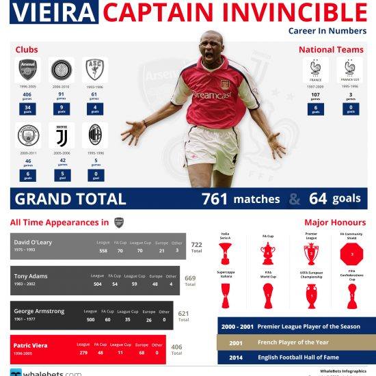 Vieira - Captain Invincible