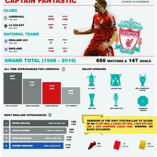 captain-fantastic-gerrard