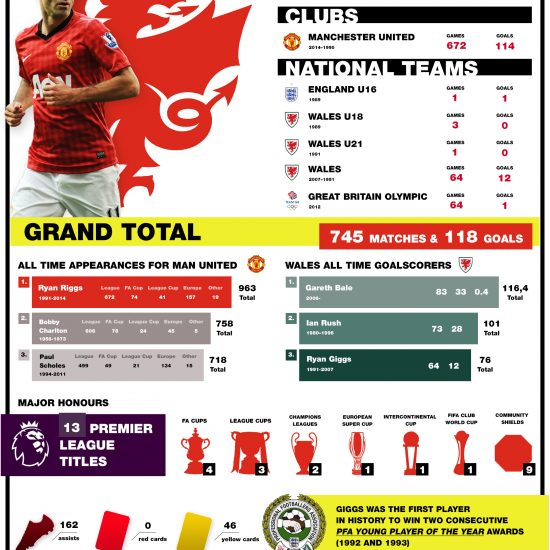 ryan-giggs-will-tear-nfographic