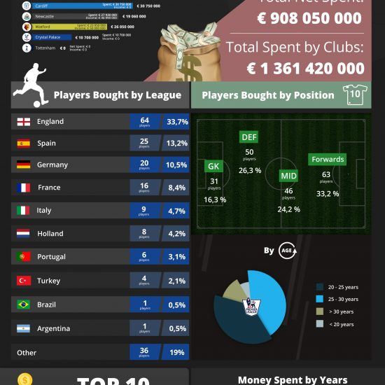 Premier League - Season 2018-2019 Infographic